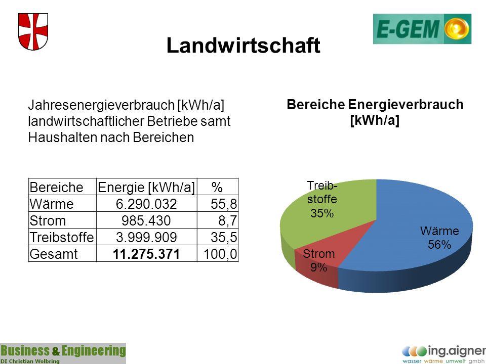Landwirtschaft Jahresenergieverbrauch [kWh/a] landwirtschaftlicher Betriebe samt Haushalten nach Bereichen.